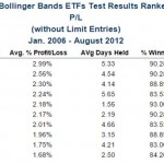 Bollinger Bands® Trade Signals Appearing in Fixed Income ETFs