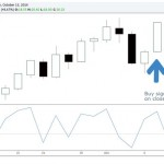 ConnorsRSI VIX Strategy Identifies Up Days in Down Markets