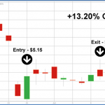 How to Find Tomorrow's Market Movers Today