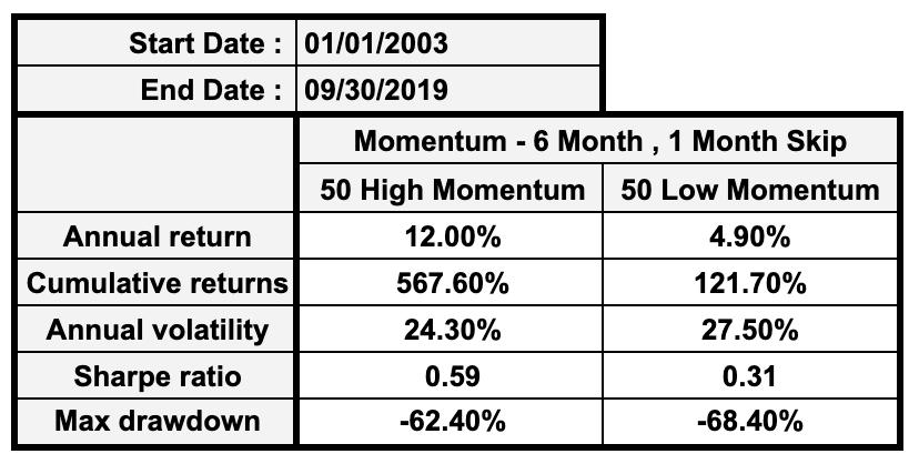 Momentum Table