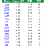 Fifteen Deeply Oversold Potential Buys for Monday's Open